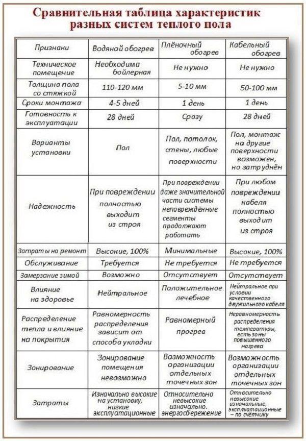 Сравнительная таблица характеристик разных систем теплого пола