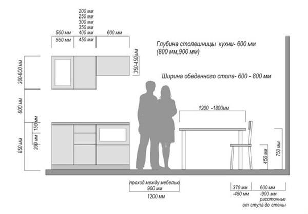 Стандартные размеры мебели