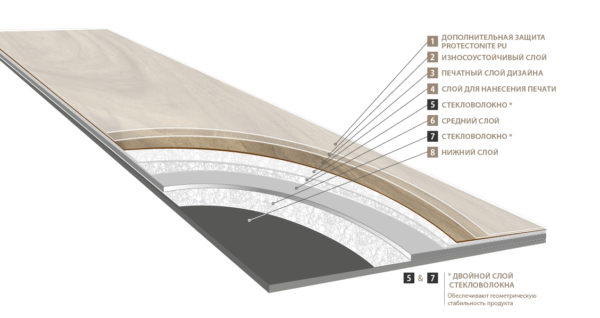 Структура кварц-винилового ламината