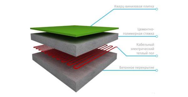 Укладка кварц-винилового ламината на теплый пол