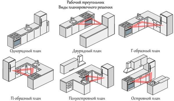 Виды планирования рабочего треугольника