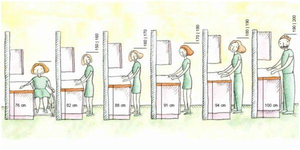 Высота столешницу в зависимости от роста человека