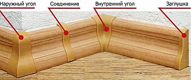 Фурнитурные элементы для пластикового плинтуса