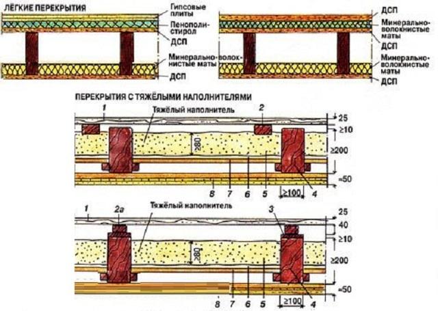 Варианты схем перекрытий с разными материалами для зукоизоляции