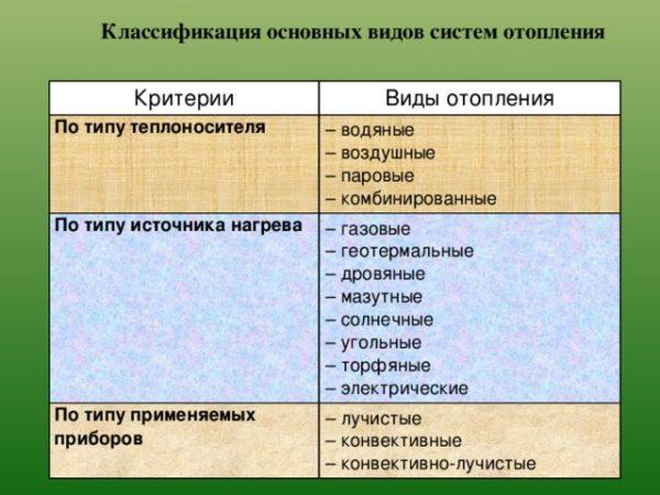 Классификация основных видов систем отопления