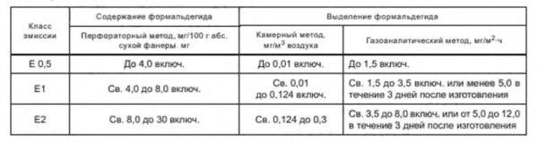 Классы эмиссии формальдегида
