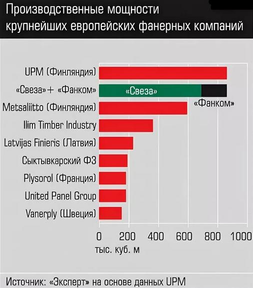 Производственные мощности крупнейших европейских фанерных компаний