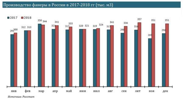 Производство фанеры в России по данным Росстата