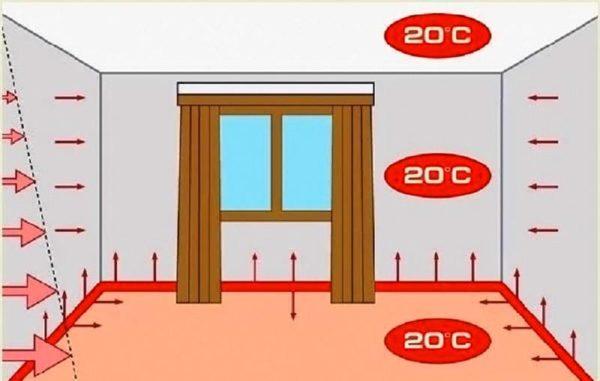 Схема обогрева теплыми плинтусами