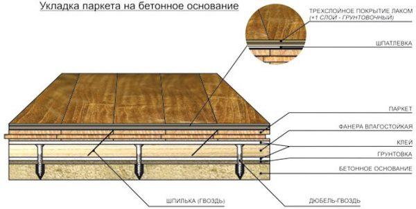 Схема укладки паркета на бетонное основание