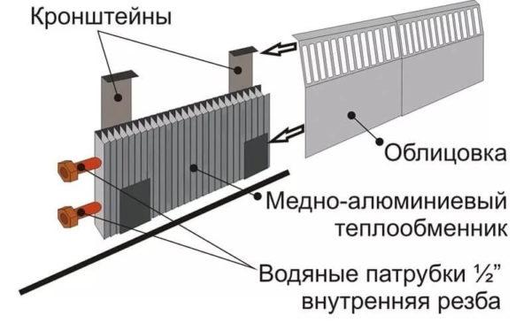 Схема установки теплого плинтуса