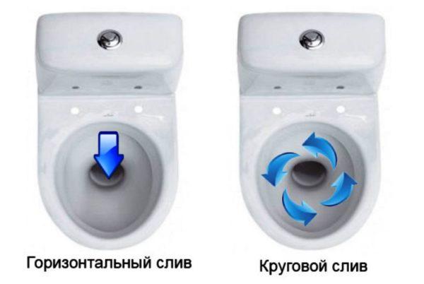 Способы формирования потока воды для смыва