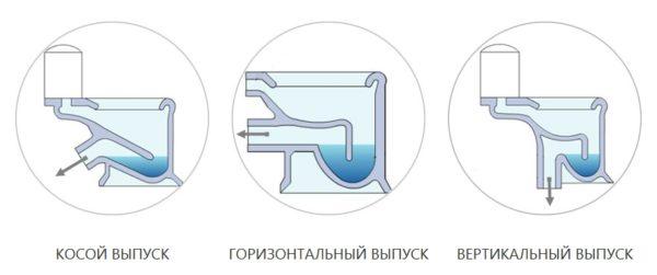 Способы подключения унитаза к канализации