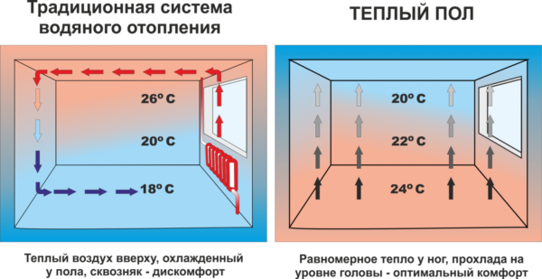 Сравнение традиционной системы водяного отопления и теплого пола