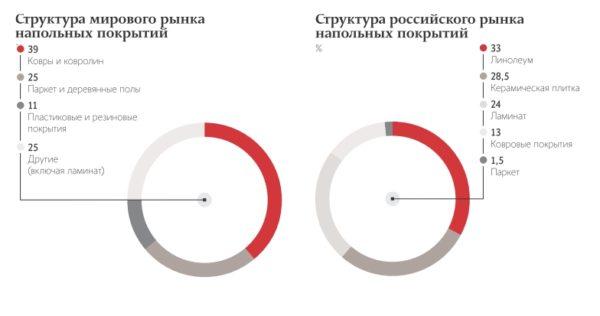 Структура российского и мирового рынков напольных покрытий
