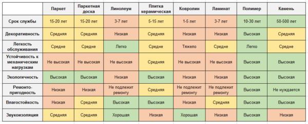 Таблица характеристик популярных напольных покрытий