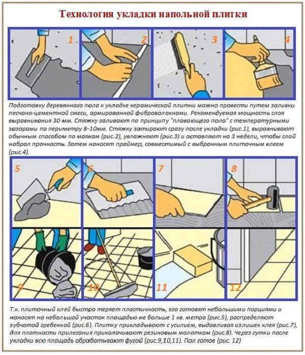 Технология укладки напольной плитки