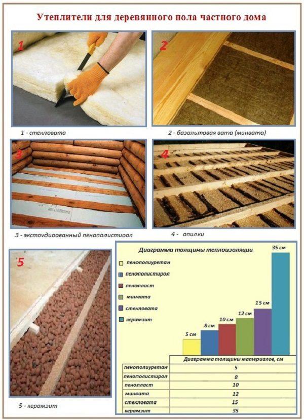 Утеплители для деревянного пола в частном доме