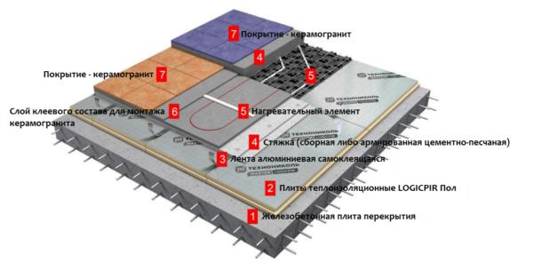 Схема обустройства энергоэффективной системы теплого пола с использованием теплоизоляционных плит LOGICPIR Полы от ТЕХНОНИКОЛЬ